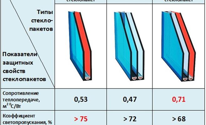 Влияние параметров окна на его эффективность